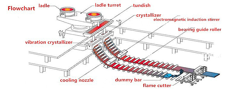 flow chart of ccm