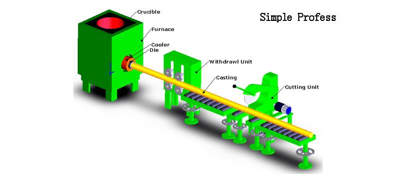 copper casting simple process