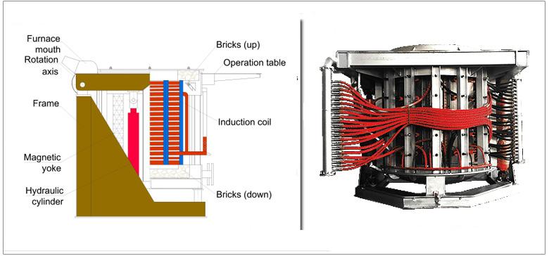 Furnace Body Melting Furnace Drawing Cooldo