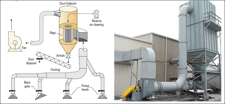 Dust Collection System Cooldo Industrial Co Ltd